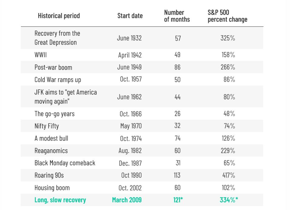 13 different bull markets have come and gone since the Great Depression. Here's a detailed list of them all