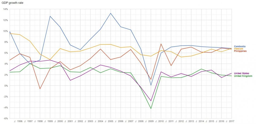 A 20-year chart showing Vietnam's, Cambodia's, and the Philippines' annual GDP growth compared to the United States and Europe.