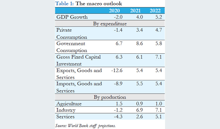 Macro outlook of Cambodia's GDP growth from 2020 to 2022. Supplied