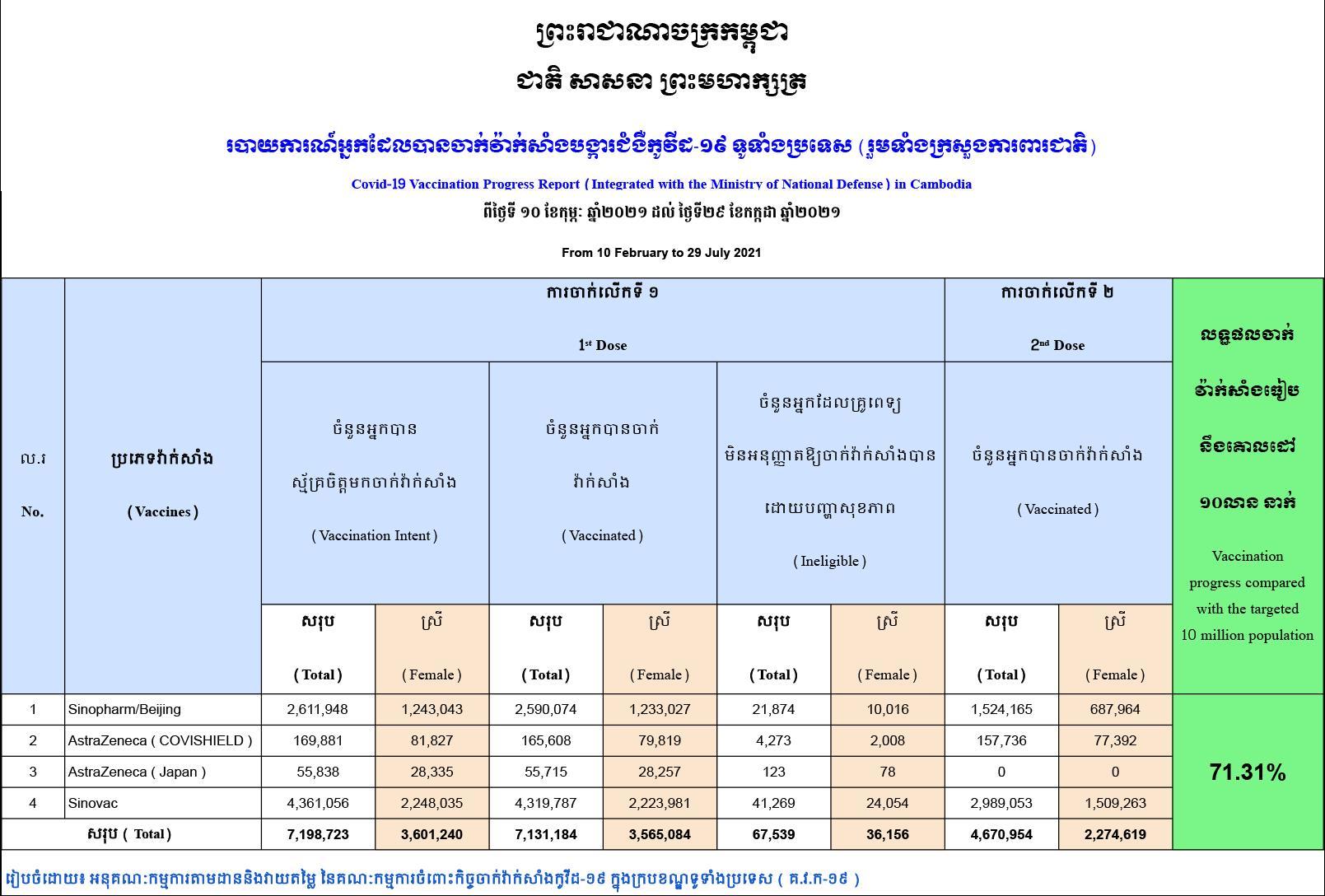Cambodia's Vaccination Coverage Reaches Over 71 Percent